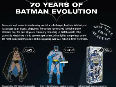 12個不同的蝙蝠俠造型,看超級英雄 70 年來的演變