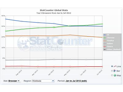 StatCounter 說 Chrome 使用率占整體 1/3 ,Net Applications 不以為然