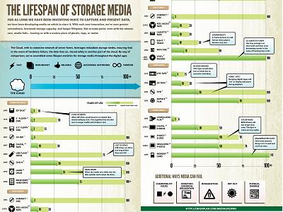 一張圖看遍儲存媒體耐用度,從類比到數位的儲存演進史