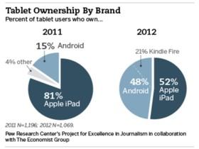 Android 平板搶攻 iPad 市場,市占率躍升到 48%!iPad 榮景回不去了?