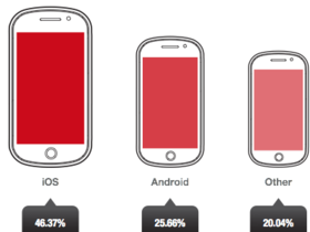 Opera 調查報告:iOS 仍然是廣告價值最高的行動裝置系統