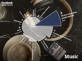 Facebook 2012年趨勢關鍵字,看最紅的電影、音樂、科技話題是哪些