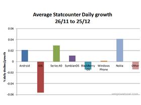 StatCounter 手機系統使用率調查:Nokia 進步中,iOS、黑莓逐步消退