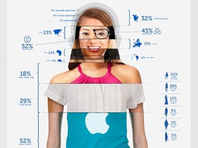 分析 Mac 女孩、Android 男孩的造型和穿著習慣,你覺得準嗎?