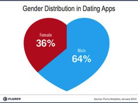 Android 男比 iPhone 男更風流?使用交友 App 的比例高達 66%