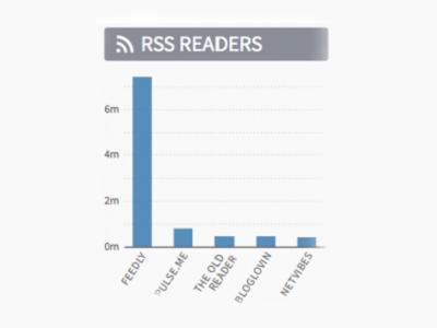 RSS 市場現狀:Feedly 已搶到第一,流量是其他競爭對手6 倍
