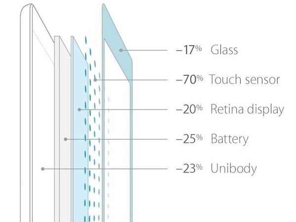 iPad Air 螢幕採用 IGZO 技術,耗電更低更輕薄 | T客邦