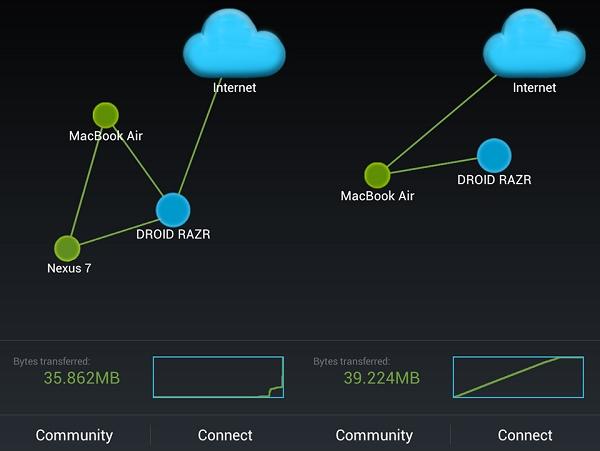 Open Garden 串連所有連網設備,大家可以分享和共用頻寬