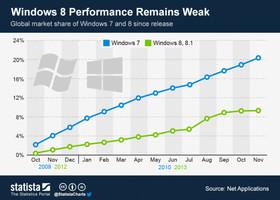 Windows 7 再戰十年?接受度高過 Windows 8 和 8.1