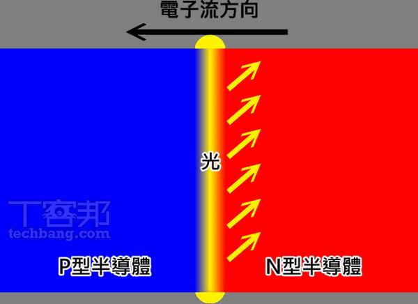 LCD 大拆解面板、背光完全分析:LED、IGZO、In-cell 是什麼?專有名詞一次看懂 | T客邦