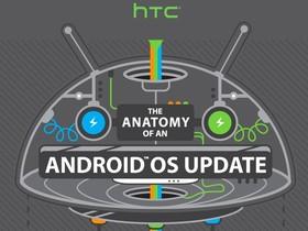 一張圖看懂 Android 軟體更新為何如此牛步