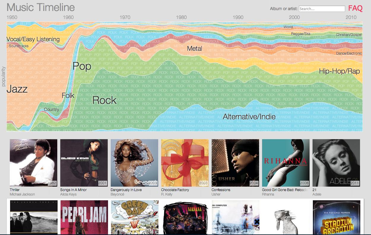 Google 繪製音樂地圖,分析 60 年來音樂流行趨勢