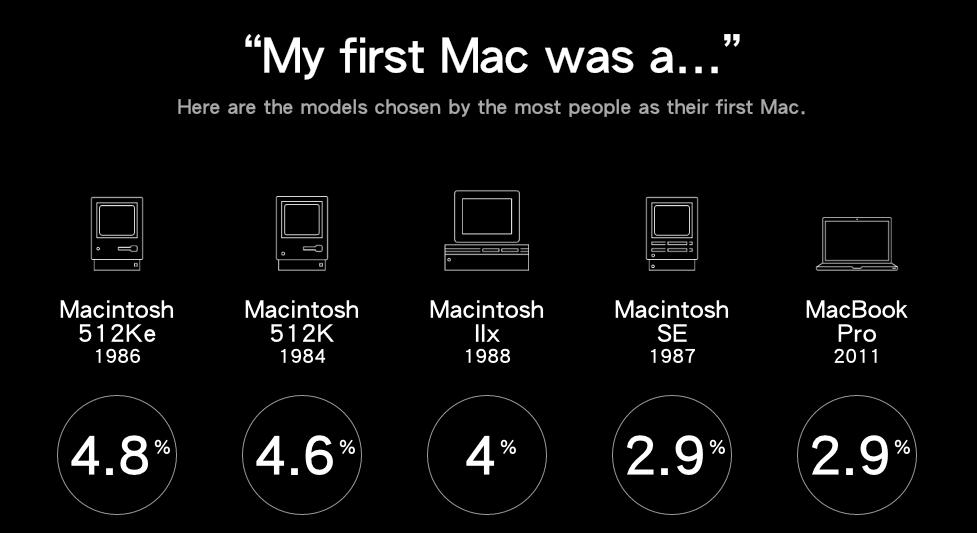 Apple 慶祝 Mac 電腦 30 歲生日,快來分享你的第一台 Mac  電腦