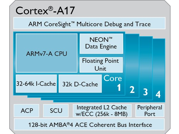 ARM 發表新一代中階 Cortex -A17 處理器,超越前代 60% 性能