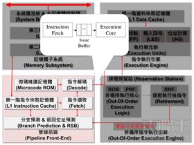 AMD推土機最大的祕密:Decoupled Front-end Architecture