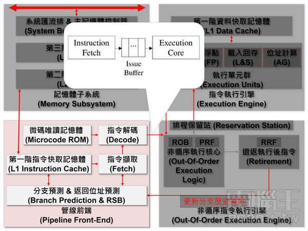AMD推土機最大的祕密:Decoupled Front-end Architecture