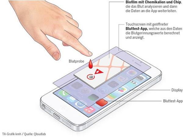 用你的手機螢幕,就可以自己隨時隨地驗血了!