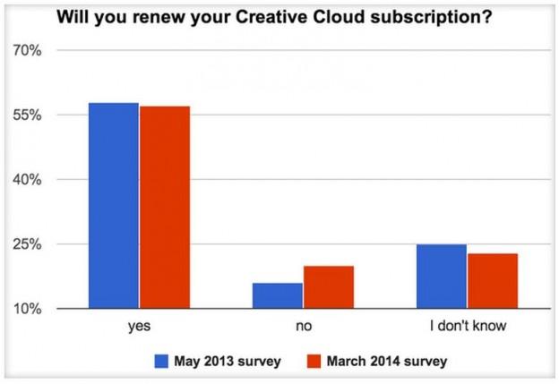 得罪消費者也可能是好主意,Adobe 財報表現亮麗