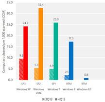 微軟安全報告:Windows 7 比 Windows XP 更危險
