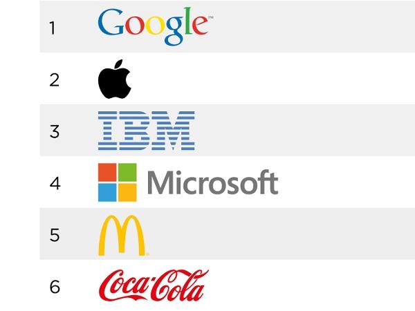 全球百大品牌, Google 取代 Apple 成為第 1 名