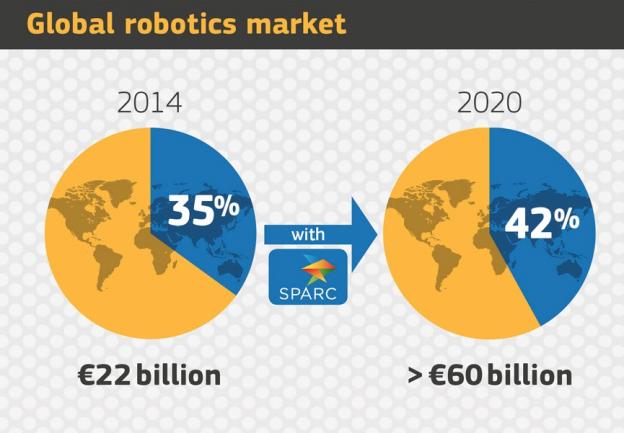 產業翻身就靠機器人,歐盟投注千億資金壓寶