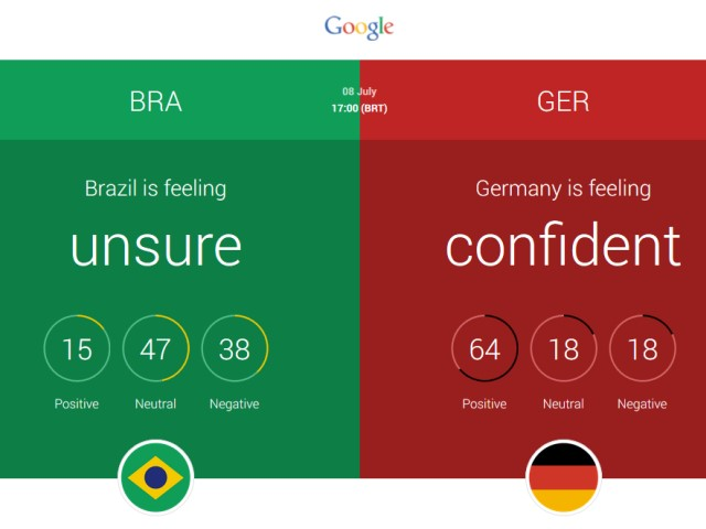 賭海明燈,Google 預測世足賽巴西、阿根廷爭冠軍