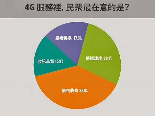台灣4G怎麼了? 對台灣4G業者的建言