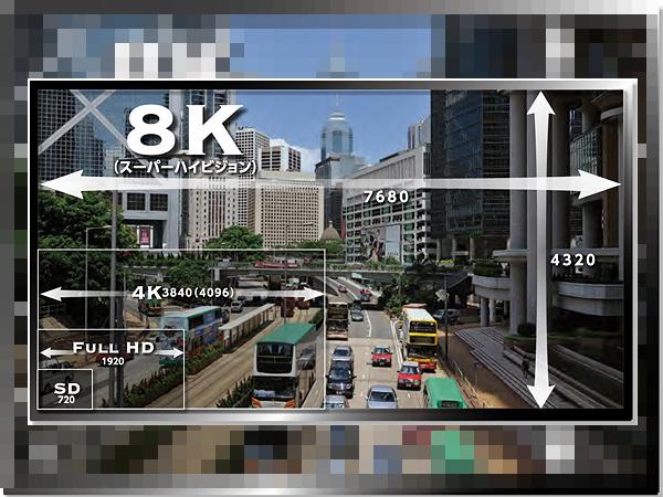 影音漫談:從Full HD到4K、8K,什麼才是我們追求的高畫質?