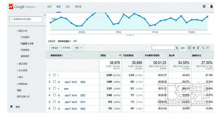 網站小編的基本功,教你快速看懂 Google Analytics 入門