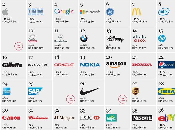 這10 家科技公司的開始在這裡,看Google、Sony、鴻海的發源地