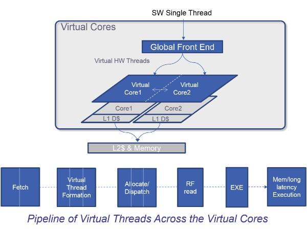 Intel Skylake 單執行緒效能爆表,疑似具備逆超執行緒功能