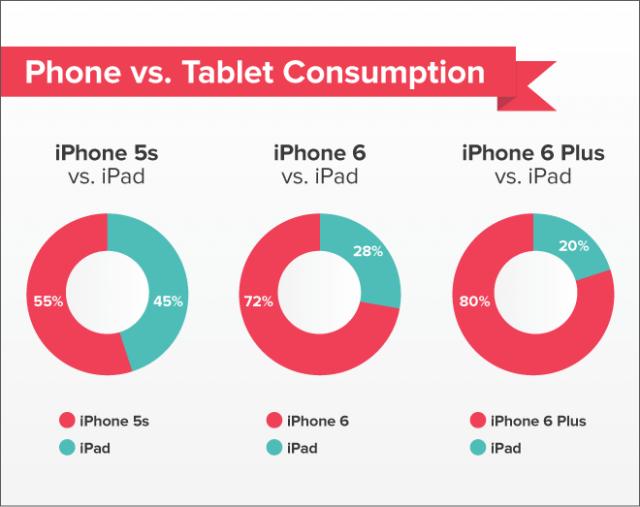 尺寸決定一切?iPhone 6 Plus如何影響我們的閱讀