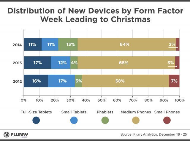 聖誕老人滿載iOS裝置,蘋果佳節購物潮大獲全勝