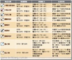 【楓之谷】鍛造系統大全-法師
