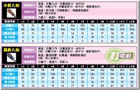 【希望戀曲】【希望戀曲】武器圖鑑-劍士篇
