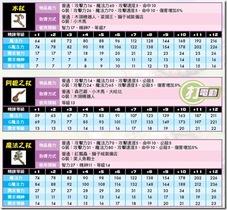 【希望戀曲】【希望戀曲】武器圖鑑-法師篇