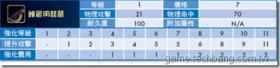 【PRIUS守護之星】【守護之星】LV1~25武器列表-琵琶