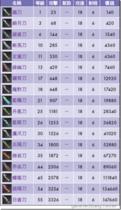 【劍狐傳奇】【劍狐傳奇】武器列表