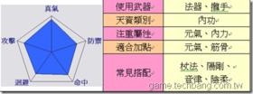 【龍】【龍】天資與技能-醫毒分析與列表