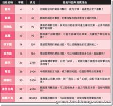 【劍狐傳奇】【劍狐傳奇】門派養成-雲韶閣