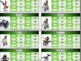 【RF RETURNS】【RF RETURNS】怪物能力揭密 LV11∼20