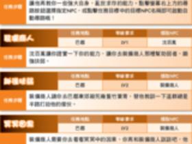【QQ三國】【QQ三國】LV1~40任務大全-蜀國