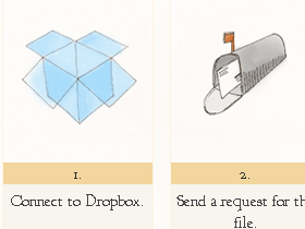 Dropbox 傳檔加強版,向任何人秘密請求檔案