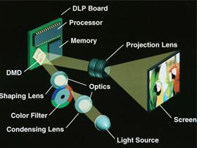【搜文解字】認識投影機的心臟:DLP