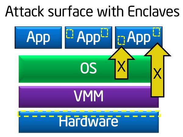 Intel Skylake 微架構處理器小異動,新出貨版本將具備 SGX 安全功能