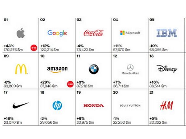 解讀2015全球百大品牌:蘋果冠軍不意外、Facebook強勢增長、Paypal首度進榜!