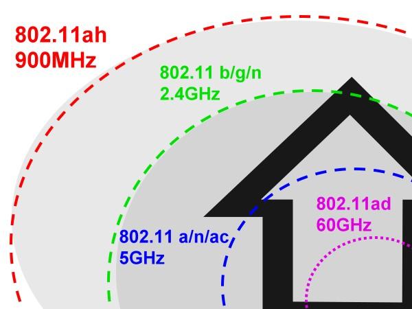 填補 802.11ac 與 802.11ad 傳輸距離缺陷,Wi-Fi 聯盟將 IEEE 802.11ah 命名為 HaLow
