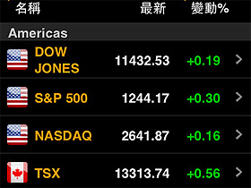 Bloomberg 幫你掌握世界財經脈動
