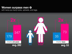 女生愛拍照?Facebook 上傳照片量是男生的兩倍