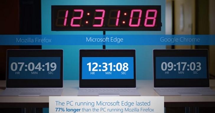 微軟表示創作者更新後Edge 瀏覽器超省電:比 Chrome的續航力多出 35%、比 Firefox 多出 77%!